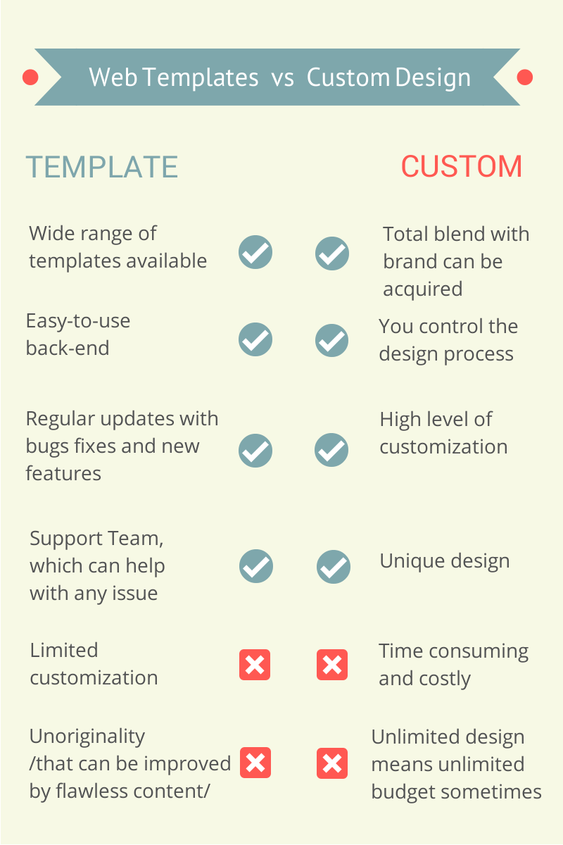Web Templates vs Custom Design
