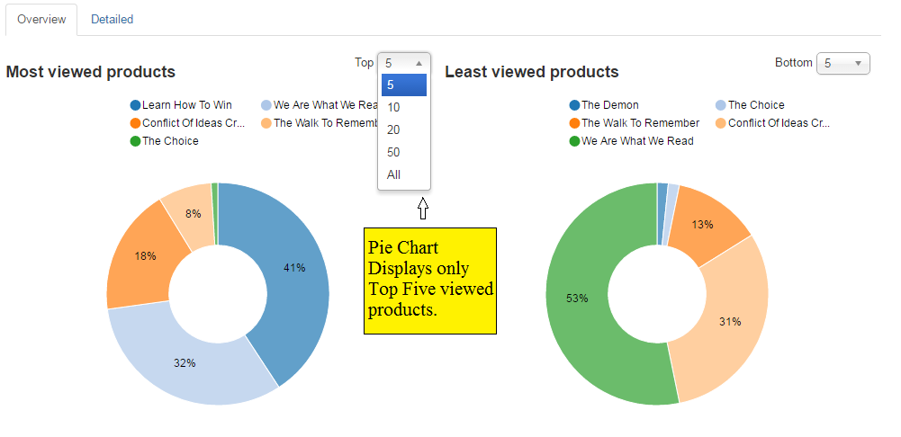 Most viewed product pie chart