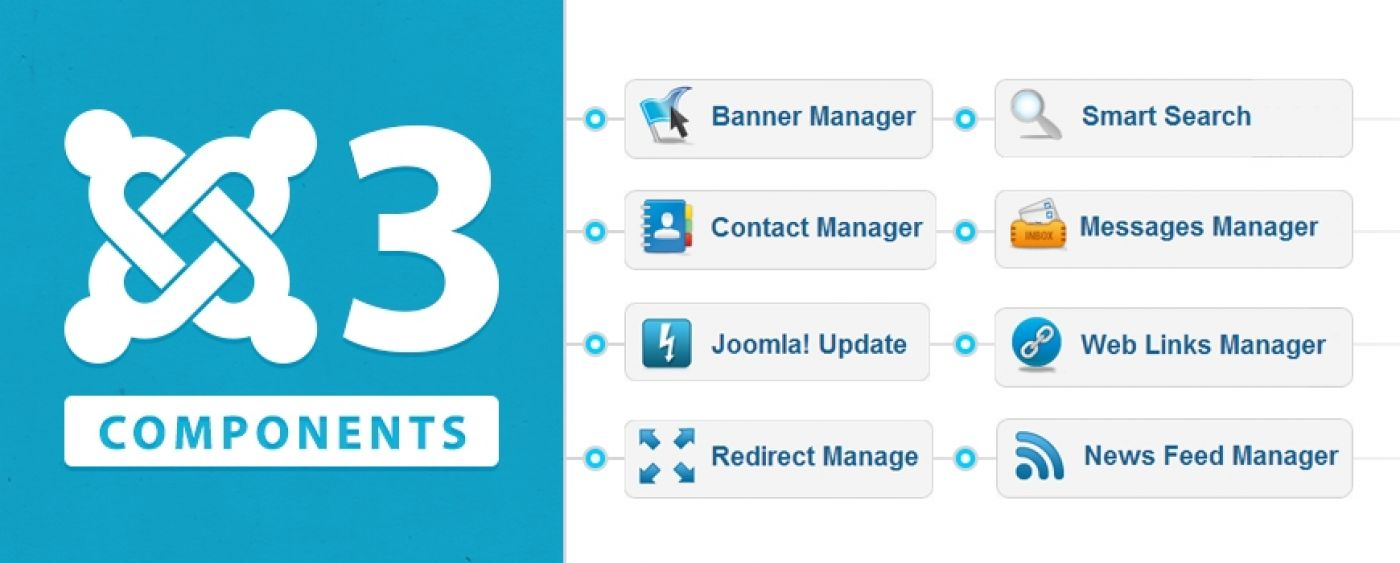 Bang2Joom Blog: Joomla! 3 -> Extensions -> Components menu