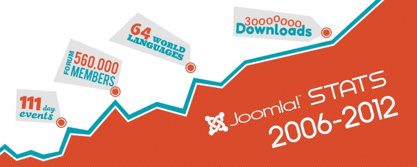 Bang2Joom Blog: Joomla! is growing